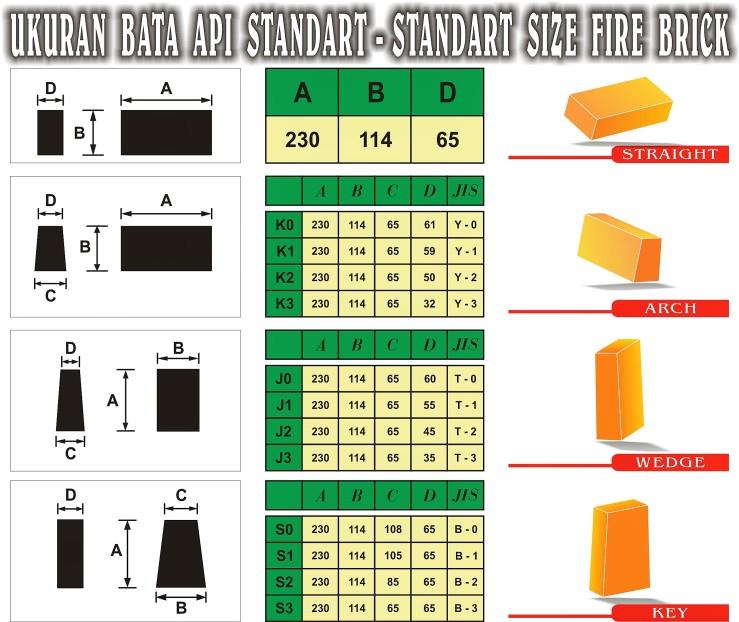 Ukuran Bata Api Standard